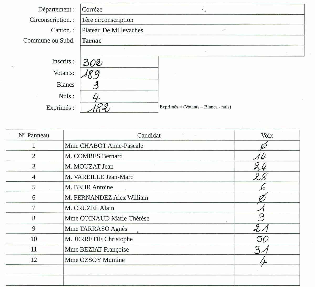 Résultats – Elections Législatives 1er tour – TARNAC